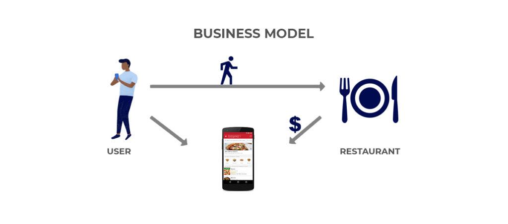 Zomato App Model