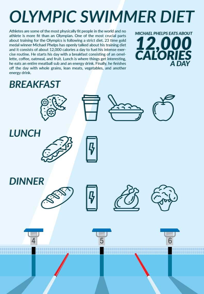 Olympic Diet