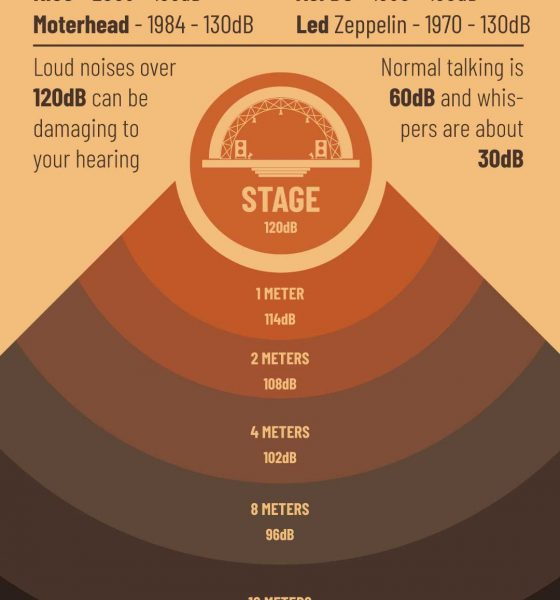 Sound Levels of loud music